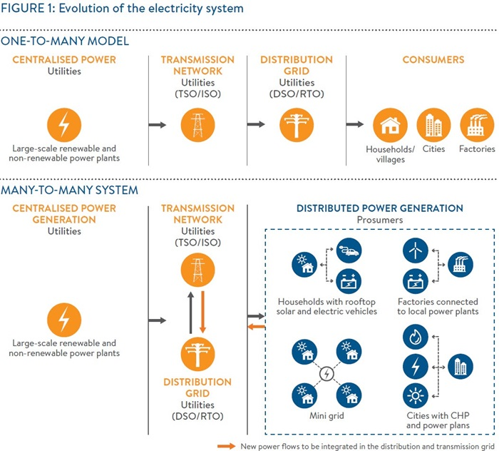 Evolution of the electrical system. By World Energy Council