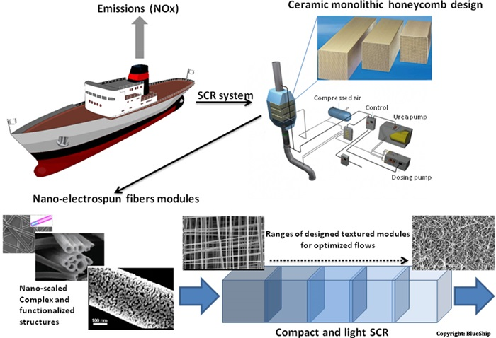 Using electrospun nanofibers to counter NOx emission from heavy shipping