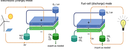 Electrolysis and fuel cell mode