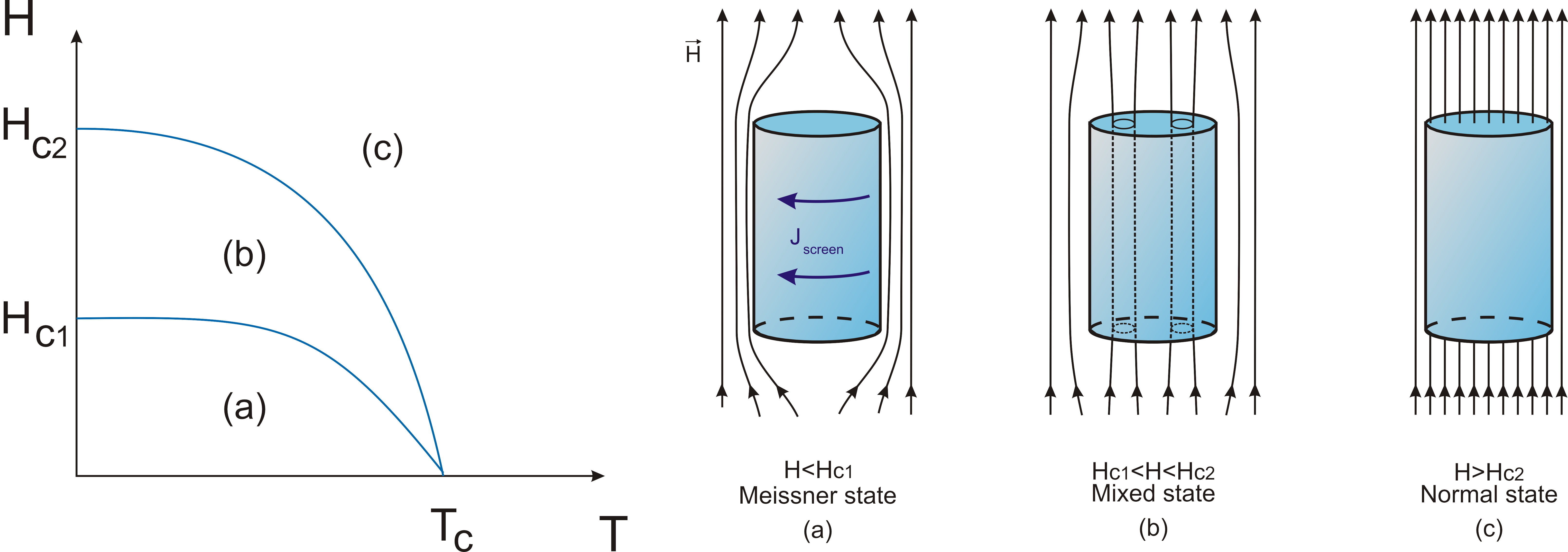 Phd thesis superconductivity