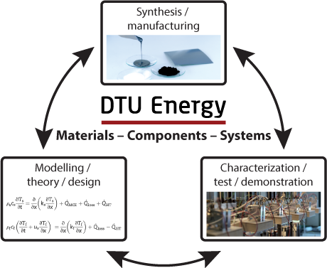 DTU Energy research activities